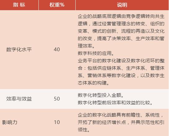 """020畜牧饲料行业四大奖项申报"""""""