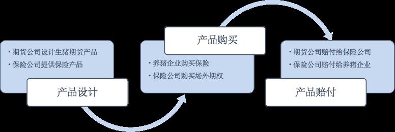 """农信互联联合永安期货和华农财险首单生猪""""保险+期货""""项目顺利启动"""