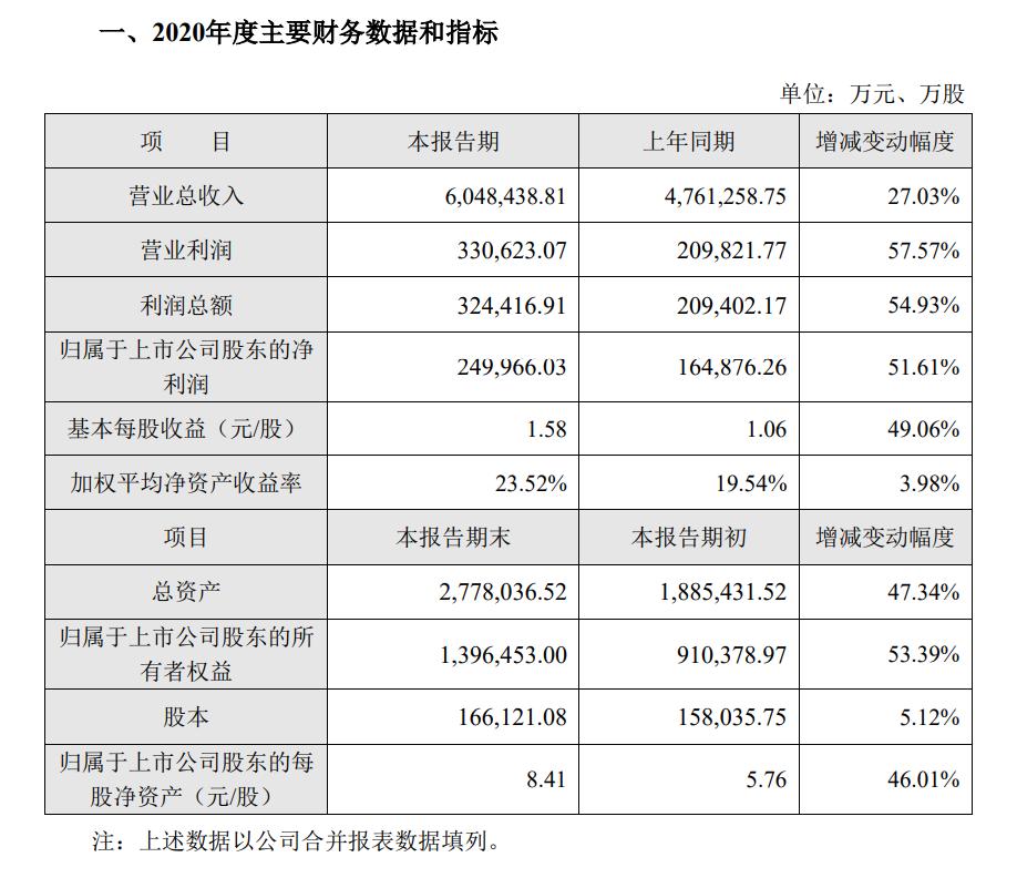 就是牛!利润同比上涨57.57%!海大集团2020年实现营收超600亿!营收利润超33亿!